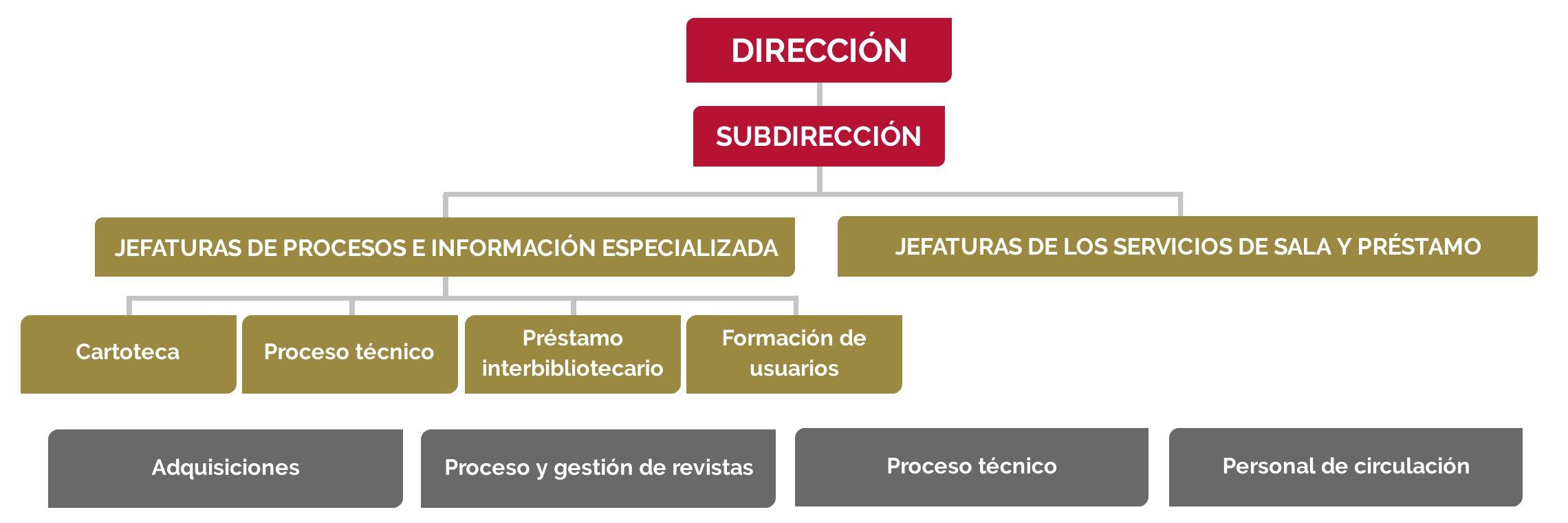 Organigrama general de la Biblioteca de Geografía e Historia